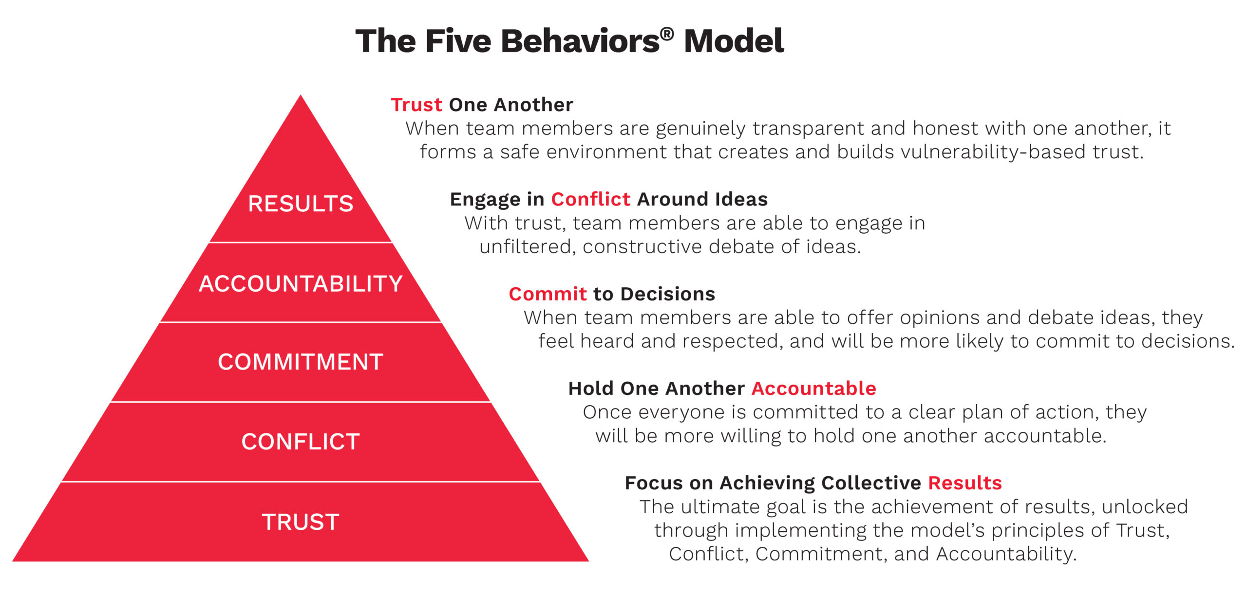 The Five Behaviors Model Pyramid